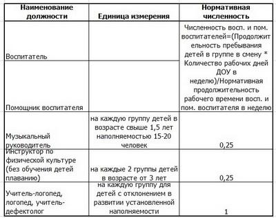 Должностная Инструкция Старшего Воспитателя Дошкольного Образовательного Учреждения