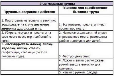 Руководство Посильным Трудом Дошкольников - фото 9