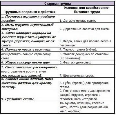 Руководство Посильным Трудом Дошкольников - фото 11