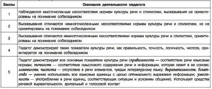 Самооценка Профессиональной Деятельности Педагога Образец - фото 3