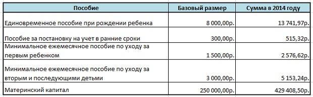 таблица детских пособий в 2014 году