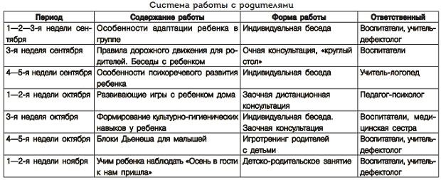 схема анализа рабочей программы воспитателя